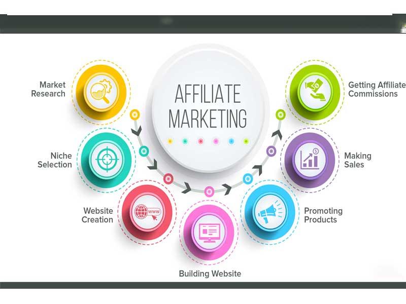 Lợi ích của quy trình xây dựng Affiliate Marketing