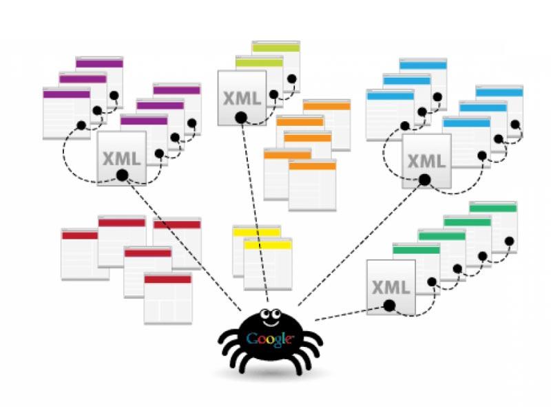 XML sitemaps là gì
