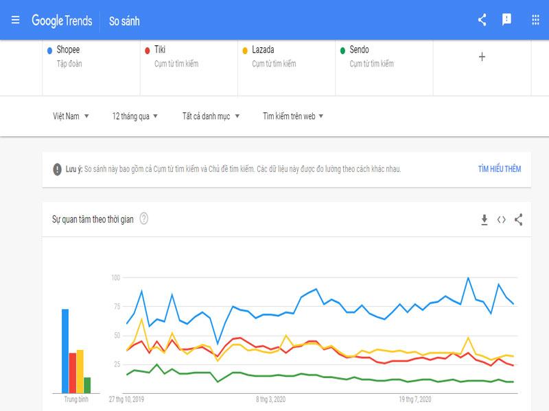 So sánh độ phổ biến của các trang thương mại tại Việt Nam